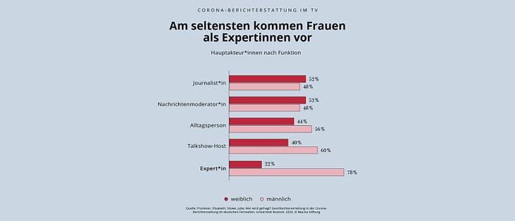 Die Seltenheit von Expertinnen; Copyright: MaLisa-Stiftung